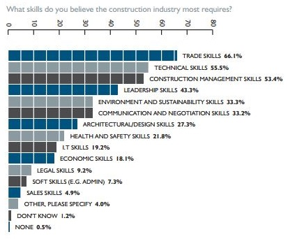 Survey results: skills required